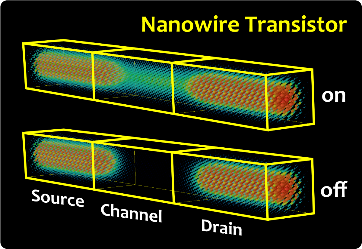 Mori Lab Integrated Electronics Analog And Digital Circuits Systems Atomistic Quantum Transport Simulation Of Nano Scale Transistors